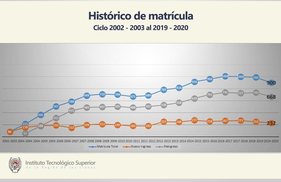 Historico Matricula ITSRLL
